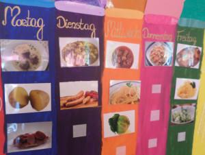 Der Essensplan einer Woche im Familienzentrum und Kindertagesstätte Vierlinden